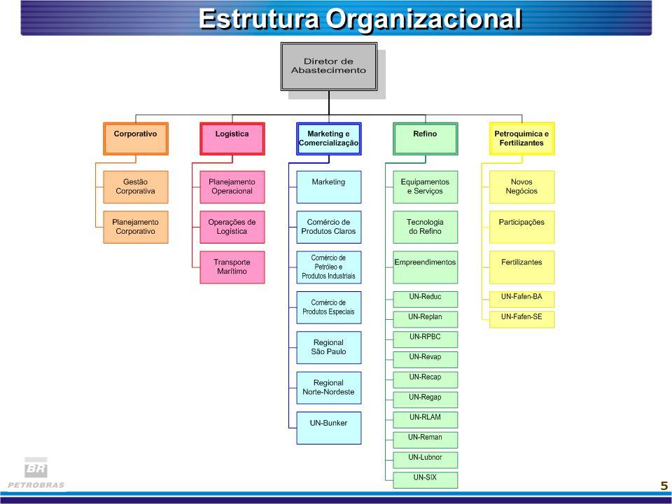 16 Quatro Processos relativos ao Negócio :: Refino :: Logística :: Marketing e Comercialização :: Petroquímica e Fertilizantes Um processo de Apoio :: Direcionamento do Negócio Processos