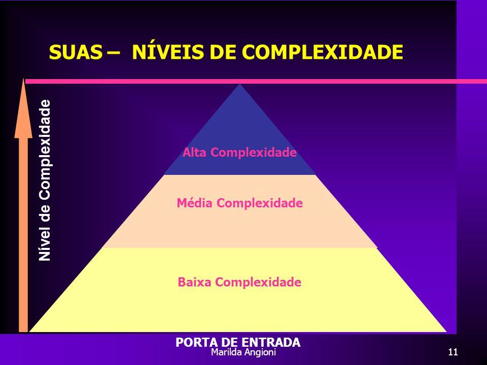 Marilda Angioni11 SUAS – NÍVEIS DE COMPLEXIDADE Nível de Complexidade Baixa Complexidade PORTA DE ENTRADA Proteção Social Especial Média Complexidade
