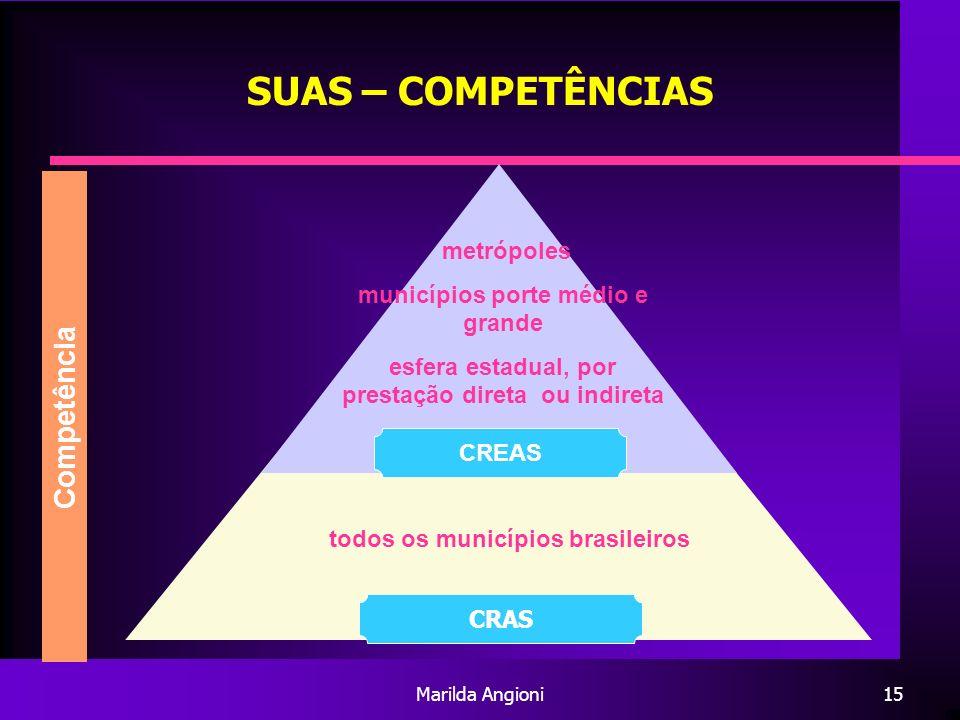 Marilda Angioni15 SUAS – COMPETÊNCIAS Competência todos os municípios brasileiros CRAS metrópoles municípios porte médio e grande esfera estadual, por