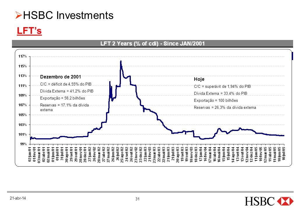31 HSBC Investments 21-abr-14 LFTs Dezembro de 2001 C/C = déficit de 4,55% do PIB Dívida Externa = 41,2% do PIB Exportação = 58,2 bilhões Reservas = 1