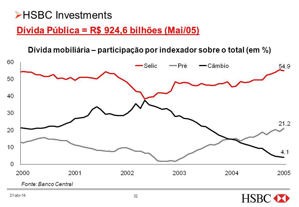 32 HSBC Investments 21-abr-14 Dívida Pública = R$ 924,6 bilhões (Mai/05) Dívida mobiliária – participação por indexador sobre o total (em %) Fonte: Ba