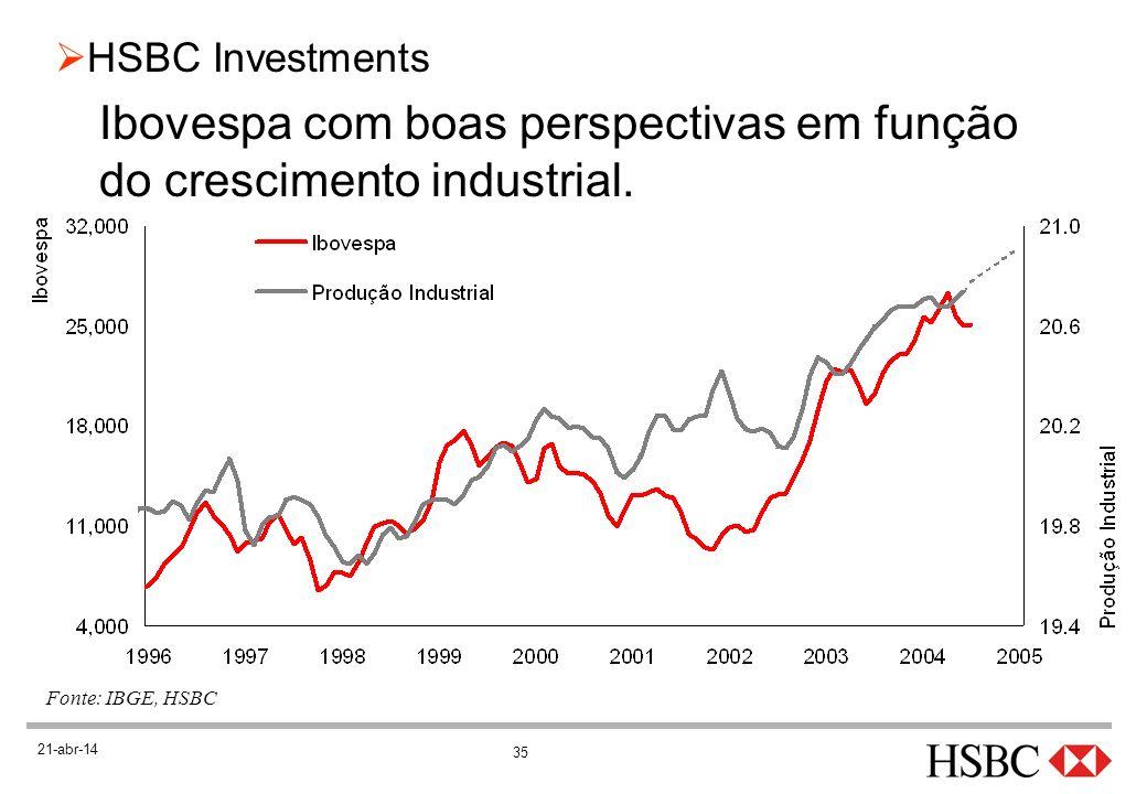 35 HSBC Investments 21-abr-14 Ibovespa com boas perspectivas em função do crescimento industrial. Fonte: IBGE, HSBC
