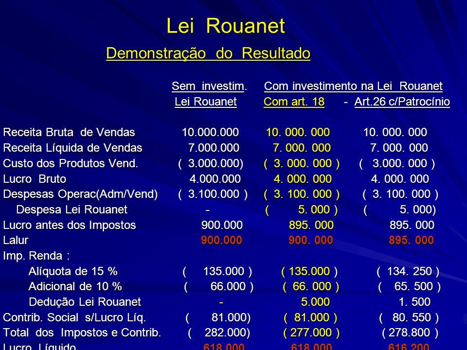 Lei Rouanet Demonstração do Resultado Demonstração do Resultado Sem investim. Com investimento na Lei Rouanet Sem investim. Com investimento na Lei Ro