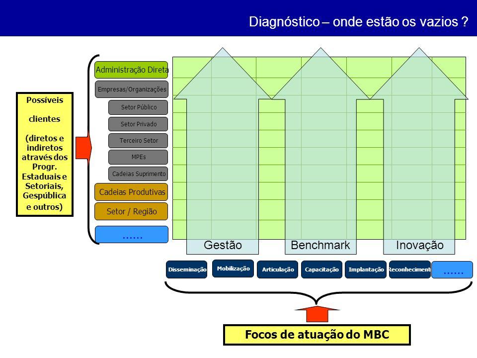 Administração Direta Empresas/Organizações Setor Público Setor Privado Terceiro Setor MPEs Cadeias Suprimento Cadeias Produtivas Setor / Região Possív