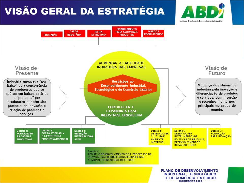 PLANO DE DESENVOLVIMENTO INDUSTRIAL, TECNOLÓGICO E DE COMÉRCIO EXTERIOR HORIZONTE 2008 Desafio 1: FORTALECER AS CADEIAS PRODUTIVAS Desafio 2: FORTALEC