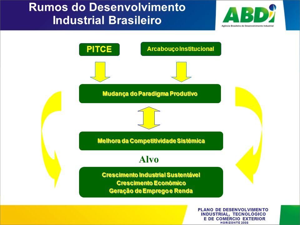 PLANO DE DESENVOLVIMENTO INDUSTRIAL, TECNOLÓGICO E DE COMÉRCIO EXTERIOR HORIZONTE 2008 PITCE Crescimento Industrial Sustentável CrescimentoEconômico C