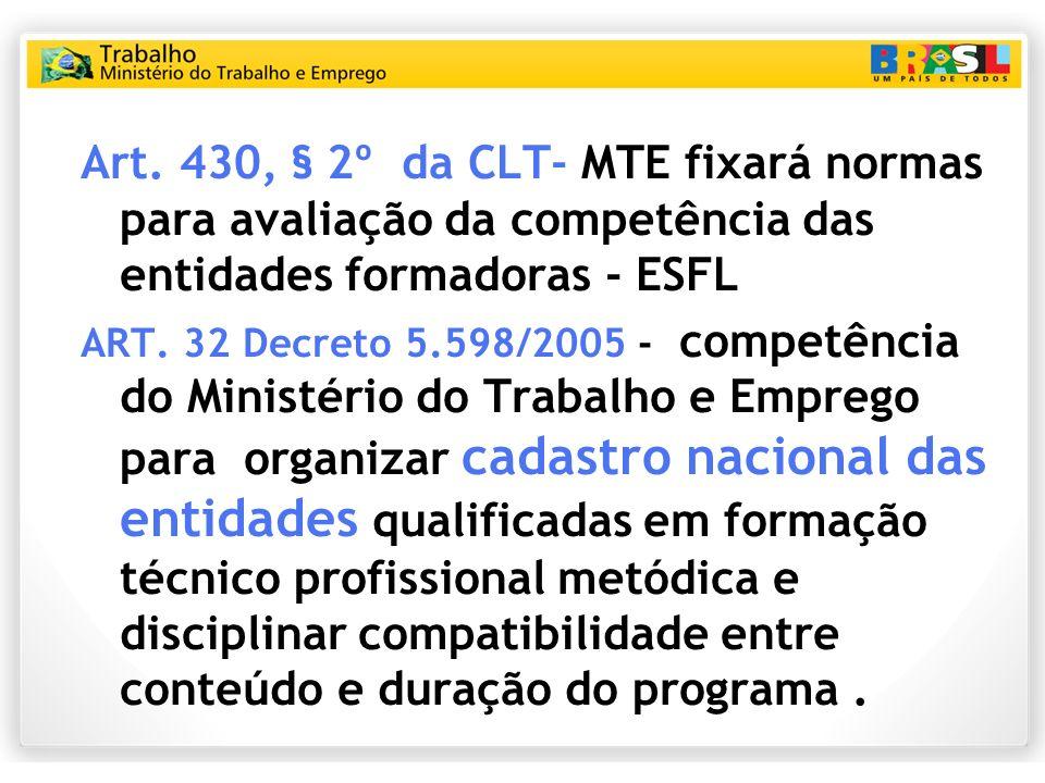 Art. 430, § 2º da CLT- MTE fixará normas para avaliação da competência das entidades formadoras - ESFL ART. 32 Decreto 5.598/2005 - competência do Min