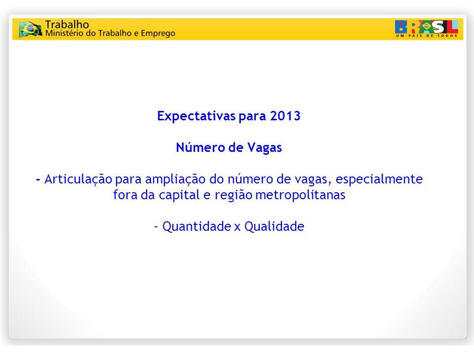 Expectativas para 2013 Número de Vagas - Articulação para ampliação do número de vagas, especialmente fora da capital e região metropolitanas - Quanti