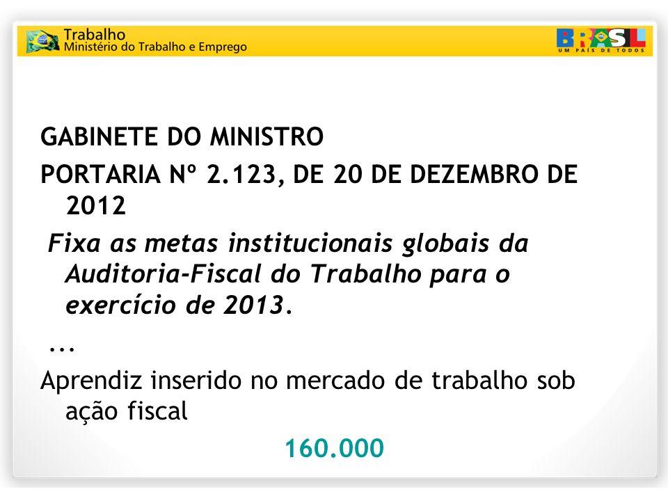 GABINETE DO MINISTRO PORTARIA Nº 2.123, DE 20 DE DEZEMBRO DE 2012 Fixa as metas institucionais globais da Auditoria-Fiscal do Trabalho para o exercíci