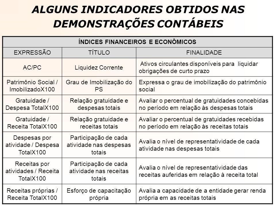 ALGUNS INDICADORES OBTIDOS NAS DEMONSTRAÇÕES CONTÁBEIS ÍNDICES FINANCEIROS E ECONÔMICOS EXPRESSÃOTÍTULOFINALIDADE AC/PCLiquidez Corrente Ativos circul