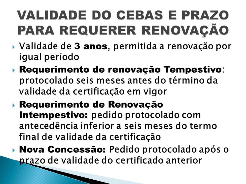 Validade de 3 anos, permitida a renovação por igual período Requerimento de renovação Tempestivo : protocolado seis meses antes do término da validade