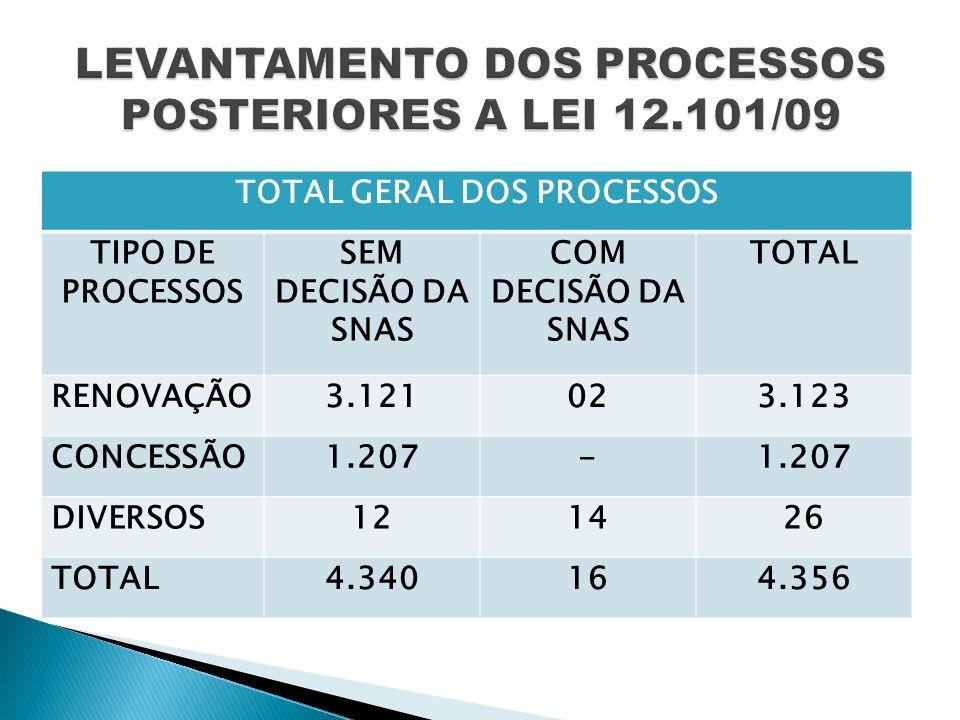 TOTAL GERAL DOS PROCESSOS TIPO DE PROCESSOS SEM DECISÃO DA SNAS COM DECISÃO DA SNAS TOTAL RENOVAÇÃO3.121023.123 CONCESSÃO1.207- DIVERSOS121426 TOTAL4.