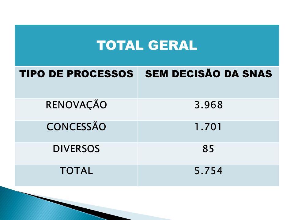 TOTAL GERAL TIPO DE PROCESSOSSEM DECISÃO DA SNAS RENOVAÇÃO3.968 CONCESSÃO1.701 DIVERSOS85 TOTAL5.754