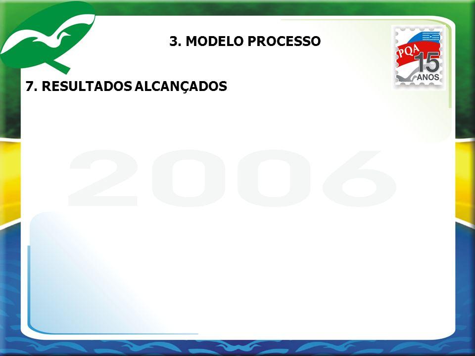 7. RESULTADOS ALCANÇADOS 3. MODELO PROCESSO