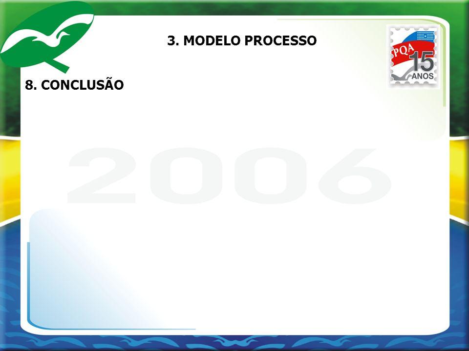 8. CONCLUSÃO 3. MODELO PROCESSO