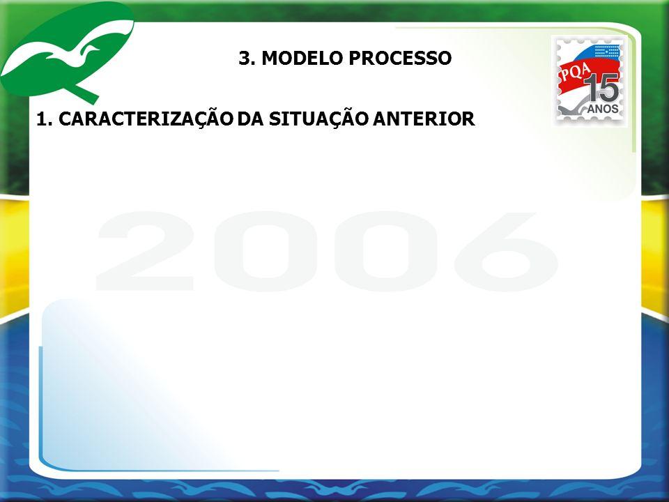 1. CARACTERIZAÇÃO DA SITUAÇÃO ANTERIOR 3. MODELO PROCESSO