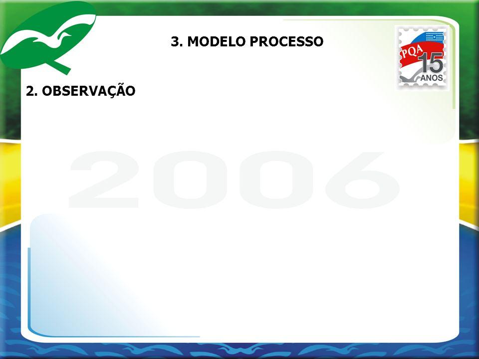 2. OBSERVAÇÃO 3. MODELO PROCESSO