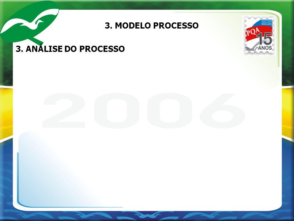 3. ANÁLISE DO PROCESSO 3. MODELO PROCESSO