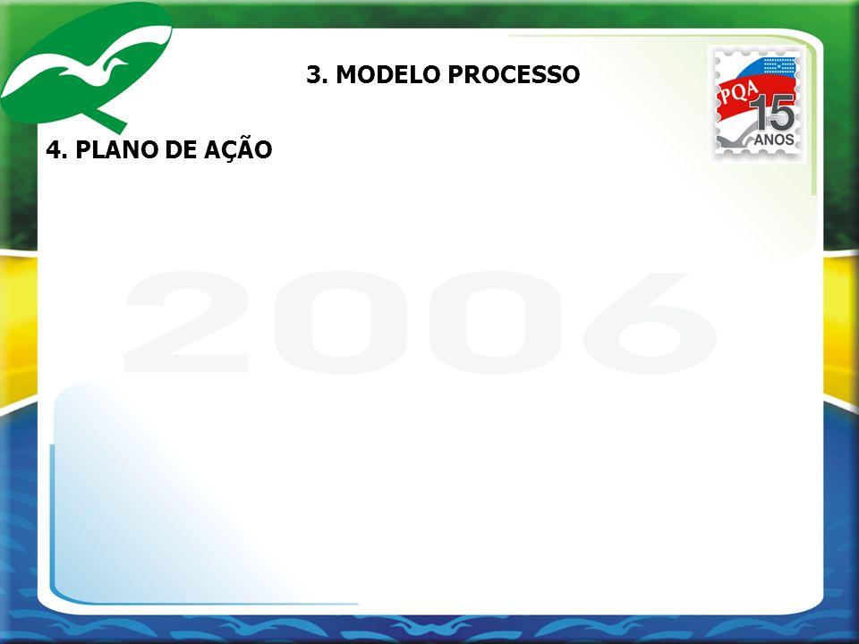 4. PLANO DE AÇÃO 3. MODELO PROCESSO