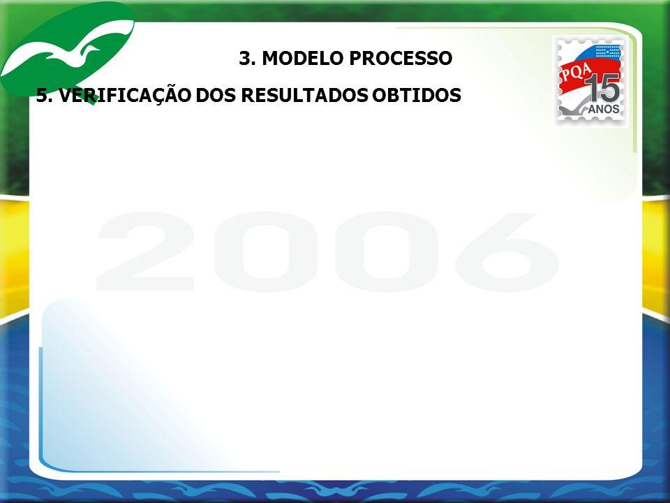 5. VERIFICAÇÃO DOS RESULTADOS OBTIDOS 3. MODELO PROCESSO
