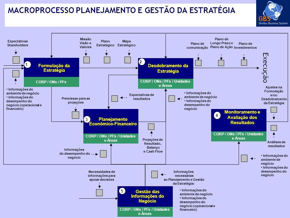 MACROPROCESSO PLANEJAMENTO E GESTÃO DA ESTRATÉGIA Informações do ambiente de negócio Informações do desempenho do negócio Plano de comunicação Análise