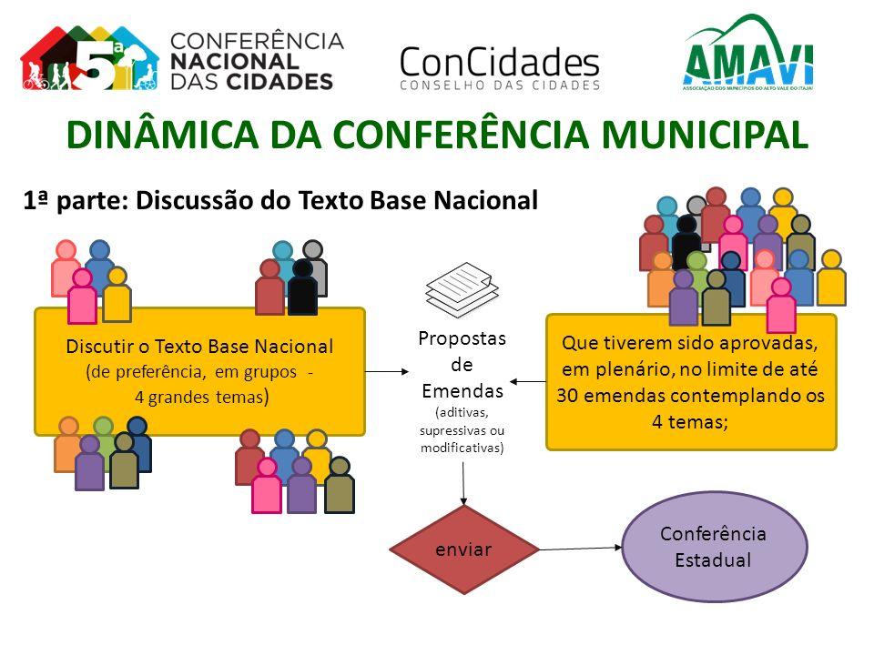 1ª parte: Discussão do Texto Base Nacional Conferência Estadual Que tiverem sido aprovadas, em plenário, no limite de até 30 emendas contemplando os 4