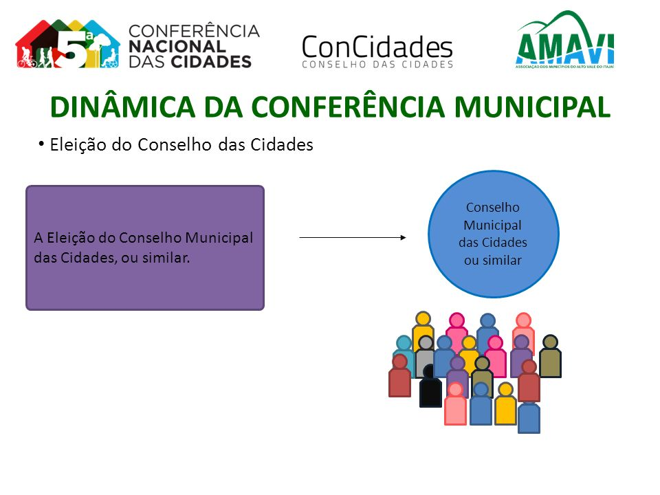 A Eleição do Conselho Municipal das Cidades, ou similar. Eleição do Conselho das Cidades Conselho Municipal das Cidades ou similar DINÂMICA DA CONFERÊ
