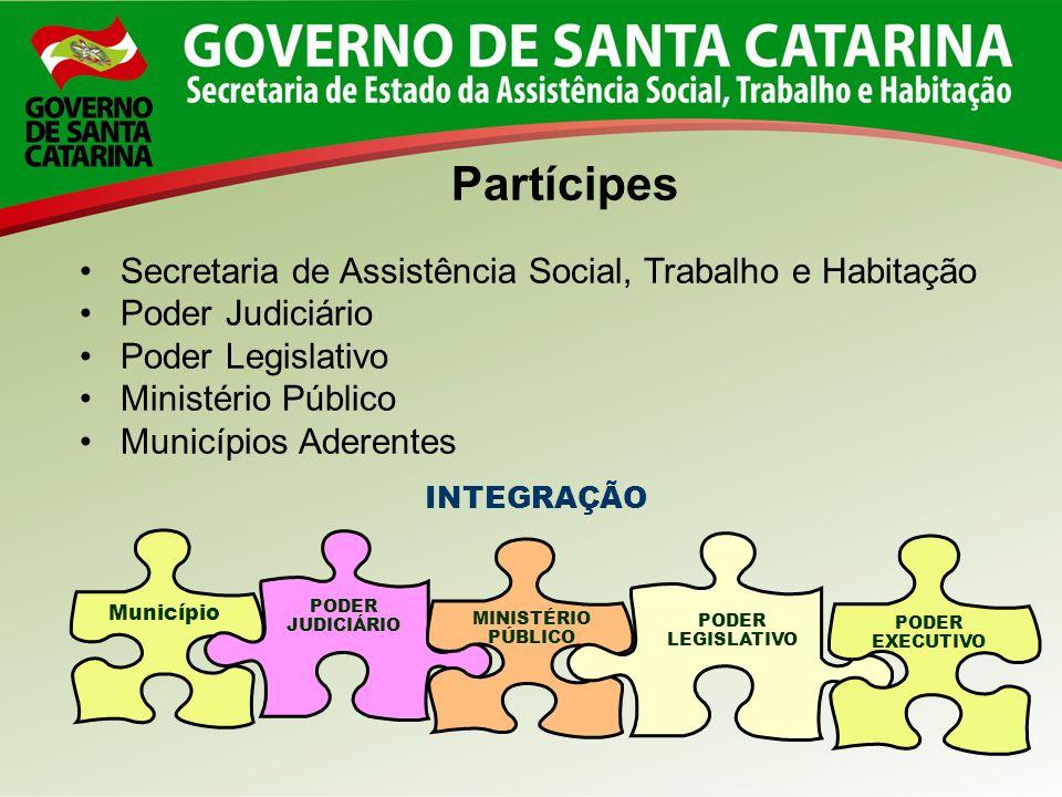 Partícipes Secretaria de Assistência Social, Trabalho e Habitação Poder Judiciário Poder Legislativo Ministério Público Municípios Aderentes INTEGRAÇÃ