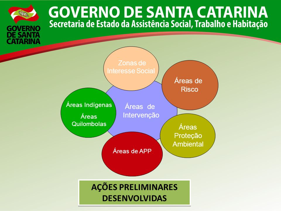 Áreas de Intervenção Áreas de Risco Áreas Indígenas Áreas Quilombolas Áreas de APP Áreas Proteção Ambiental Zonas de Interesse Social AÇÕES PRELIMINAR