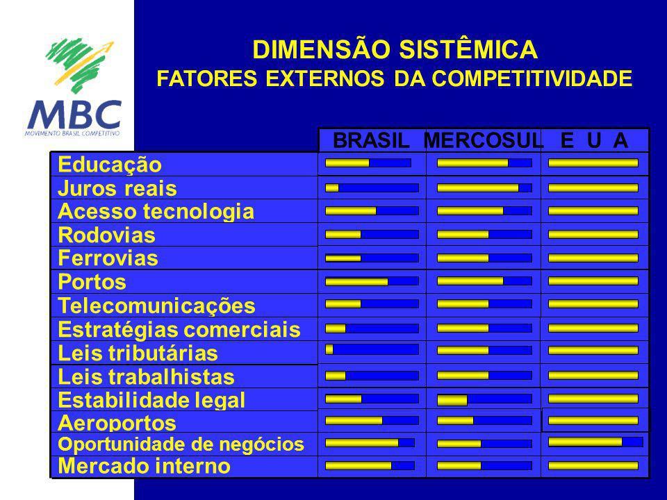 Educação Juros reais Acesso tecnologia Ferrovias Portos Telecomunicações Estabilidade legal Aeroportos Mercado interno Rodovias BRASILE U AMERCOSUL Le