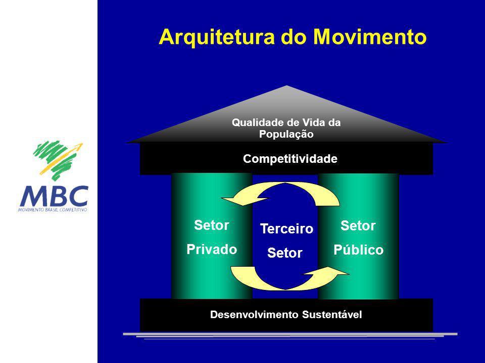 Arquitetura do Movimento Qualidade de Vida da População Ambiência Competitiva Competitividade Desenvolvimento Sustentável Terceiro Setor Setor Público