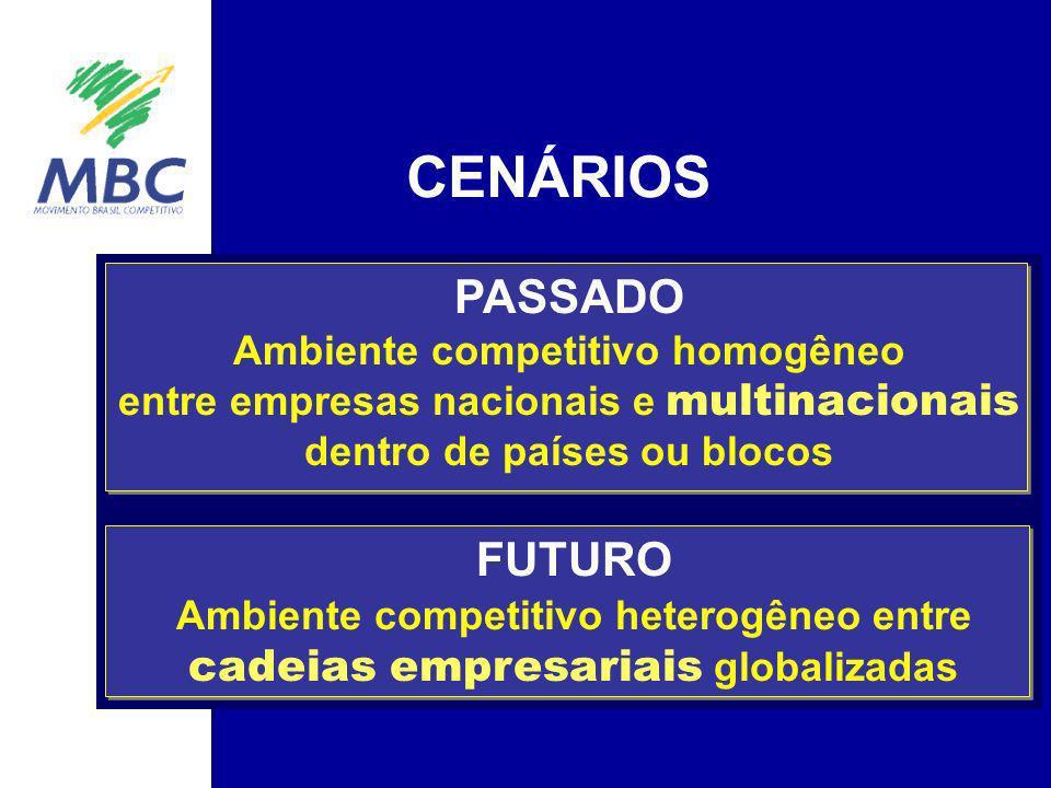 CENÁRIOS PASSADO Ambiente competitivo homogêneo entre empresas nacionais e multinacionais dentro de países ou blocos FUTURO Ambiente competitivo heter