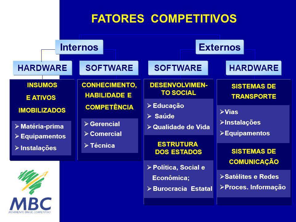 É a soma de eficiências internas e externas.Não basta a empresa ser benchmark.