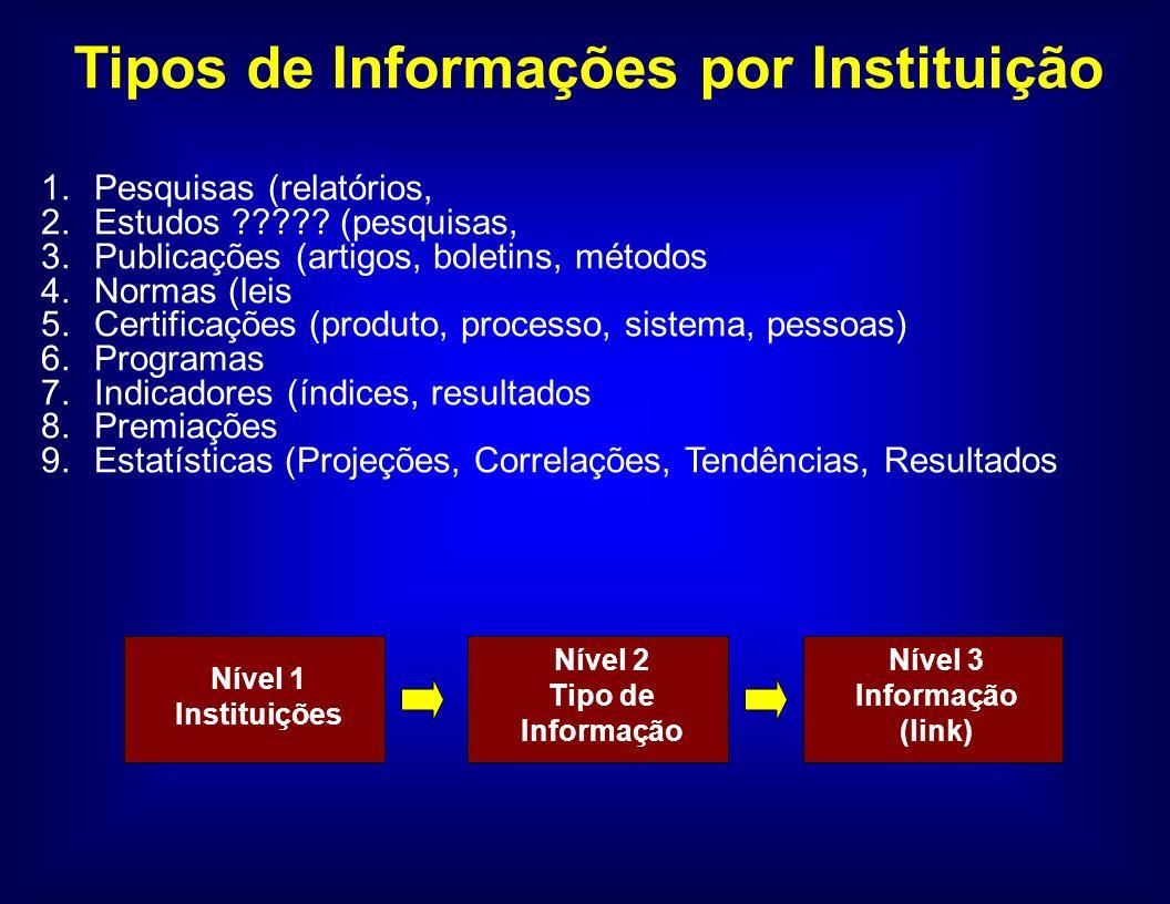 1.Pesquisas (relatórios, 2.Estudos .