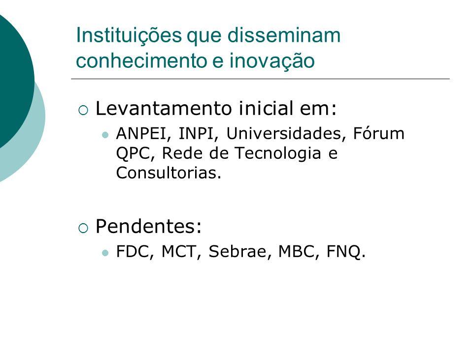 Instituições que disseminam conhecimento e inovação Levantamento inicial em: ANPEI, INPI, Universidades, Fórum QPC, Rede de Tecnologia e Consultorias.