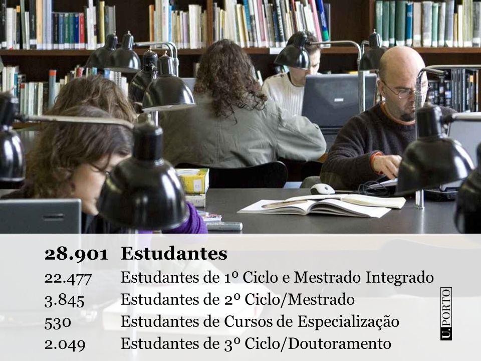 641 Programas de Formação 35Cursos de 1º Ciclo/Licenciatura 18 Cursos de Mestrado Integrado 139 Cursos de 2º Ciclo/Mestrado 49Cursos de 3º Ciclo/Doutoramento 400 Cursos de Formação Contínua
