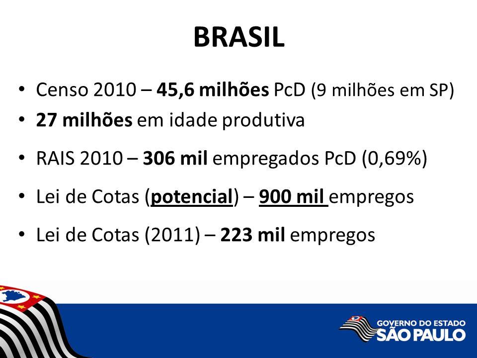 BRASIL Censo 2010 – 45,6 milhões PcD (9 milhões em SP) 27 milhões em idade produtiva RAIS 2010 – 306 mil empregados PcD (0,69%) Lei de Cotas (potencia