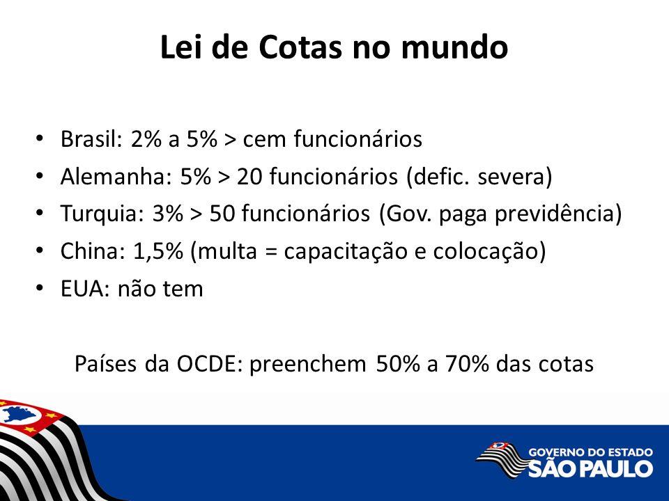 Lei de Cotas no mundo Brasil: 2% a 5% > cem funcionários Alemanha: 5% > 20 funcionários (defic. severa) Turquia: 3% > 50 funcionários (Gov. paga previ