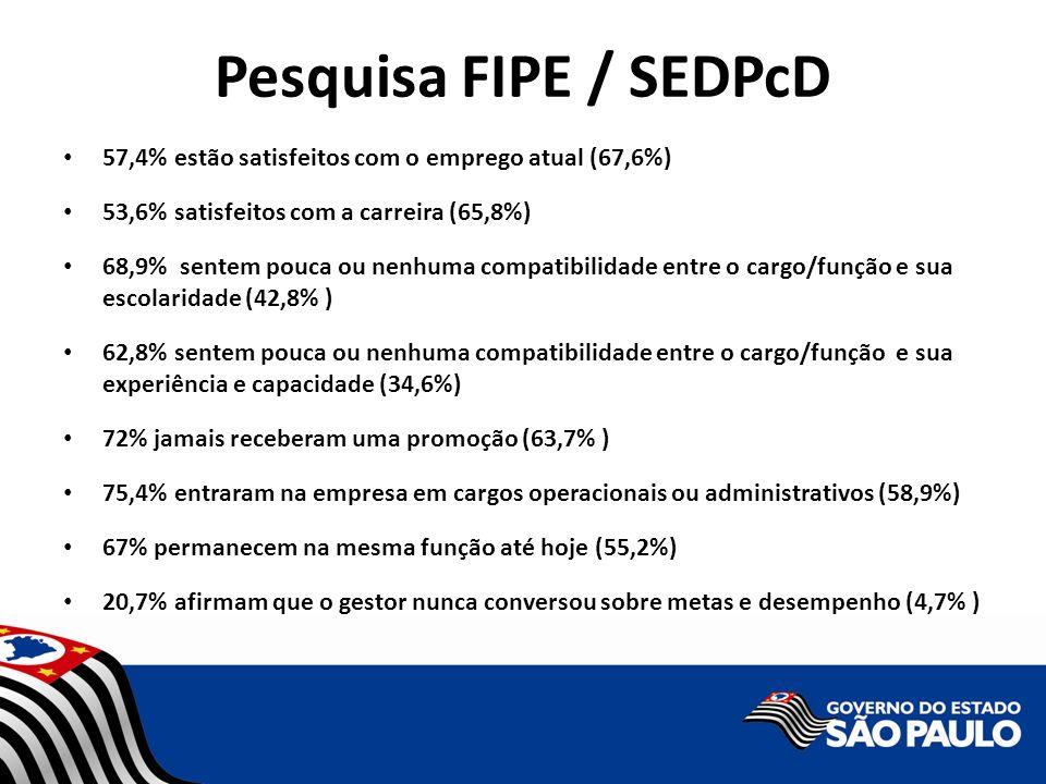 Pesquisa FIPE / SEDPcD 57,4% estão satisfeitos com o emprego atual (67,6%) 53,6% satisfeitos com a carreira (65,8%) 68,9% sentem pouca ou nenhuma comp