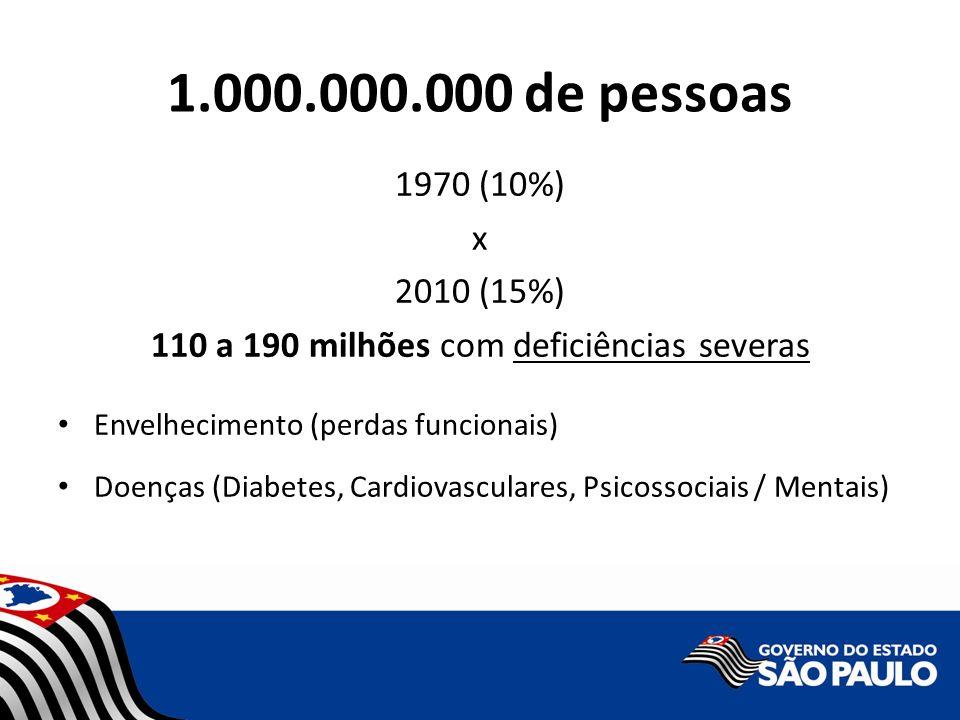 1.000.000.000 de pessoas 1970 (10%) x 2010 (15%) 110 a 190 milhões com deficiências severas Envelhecimento (perdas funcionais) Doenças (Diabetes, Card
