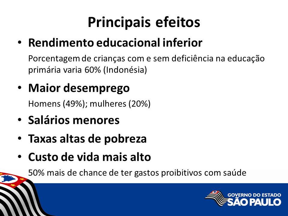 Principais efeitos Rendimento educacional inferior Porcentagem de crianças com e sem deficiência na educação primária varia 60% (Indonésia) Maior dese