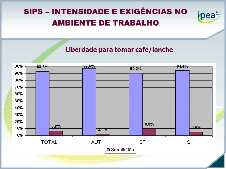 SIPS – INTENSIDADE E EXIGÊNCIAS NO AMBIENTE DE TRABALHO Liberdade para tomar café/lanche