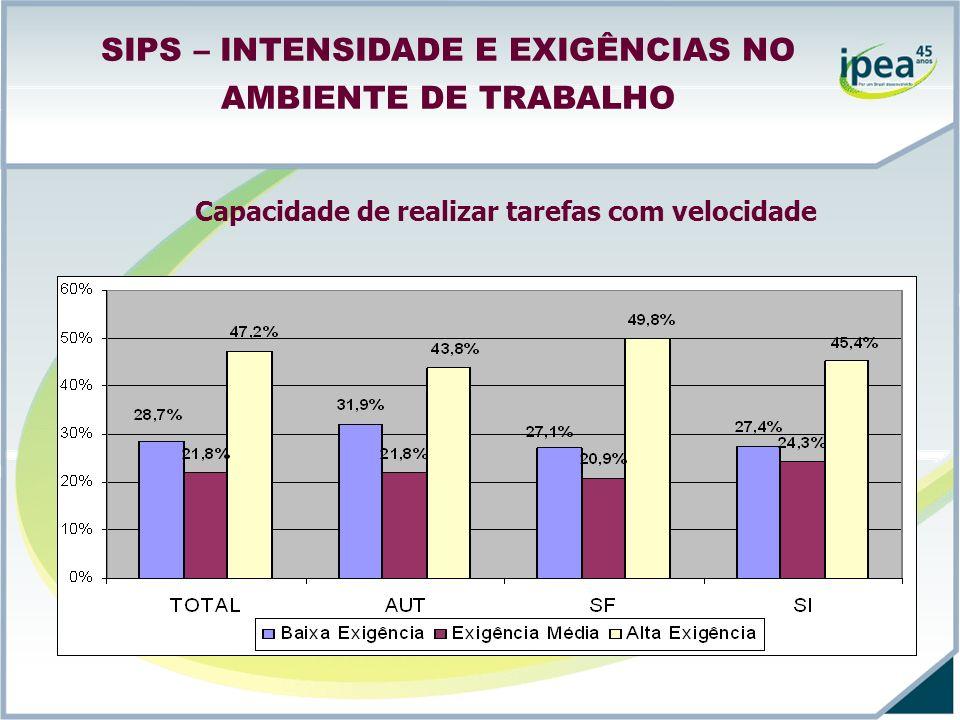 SIPS – INTENSIDADE E EXIGÊNCIAS NO AMBIENTE DE TRABALHO Capacidade de realizar tarefas com velocidade