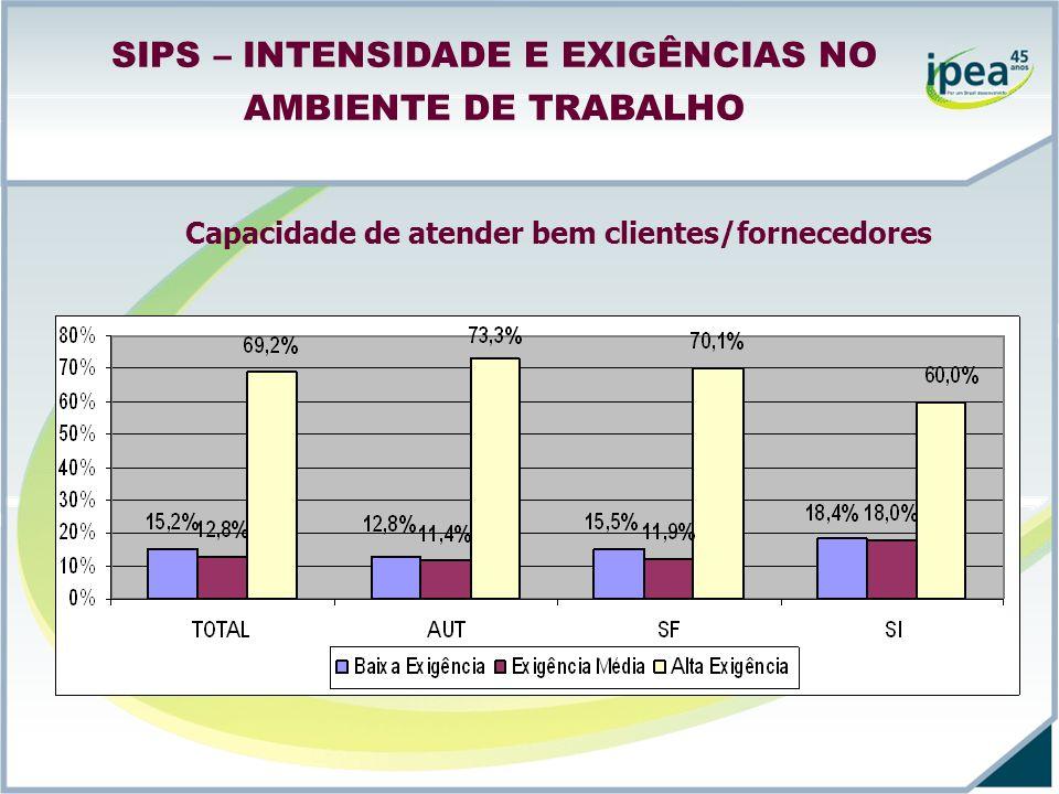 SIPS – INTENSIDADE E EXIGÊNCIAS NO AMBIENTE DE TRABALHO Capacidade de atender bem clientes/fornecedores