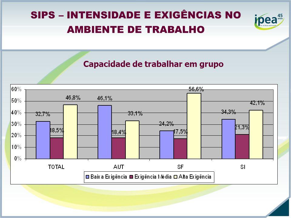 SIPS – INTENSIDADE E EXIGÊNCIAS NO AMBIENTE DE TRABALHO Capacidade de trabalhar em grupo