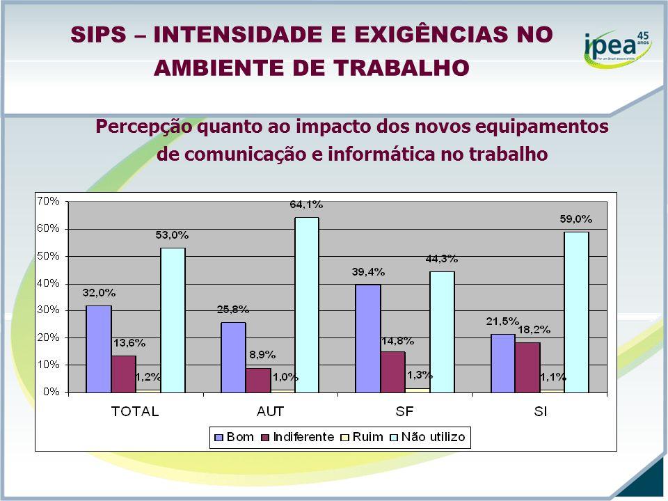 SIPS – INTENSIDADE E EXIGÊNCIAS NO AMBIENTE DE TRABALHO Percepção quanto ao impacto dos novos equipamentos de comunicação e informática no trabalho