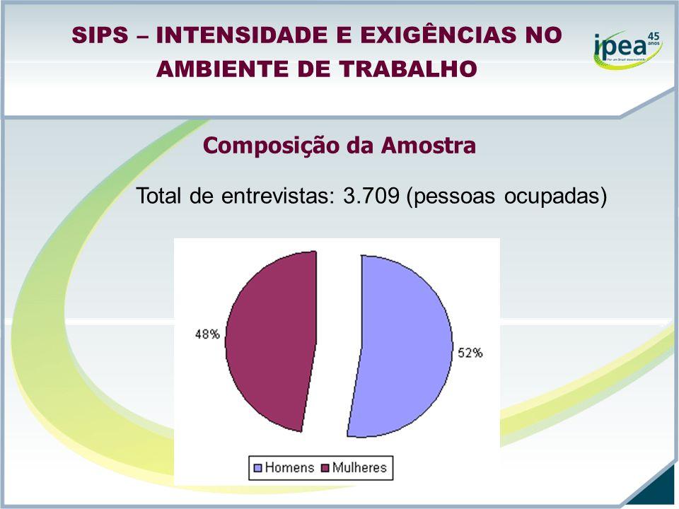 SIPS – INTENSIDADE E EXIGÊNCIAS NO AMBIENTE DE TRABALHO Composição da Amostra Total de entrevistas: 3.709 (pessoas ocupadas)