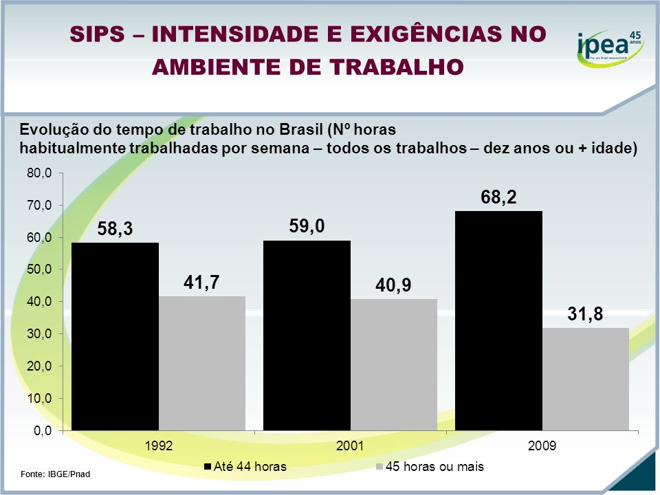 Evolução do tempo de trabalho no Brasil (Nº horas habitualmente trabalhadas por semana – todos os trabalhos – dez anos ou + idade) Fonte: IBGE/Pnad SI