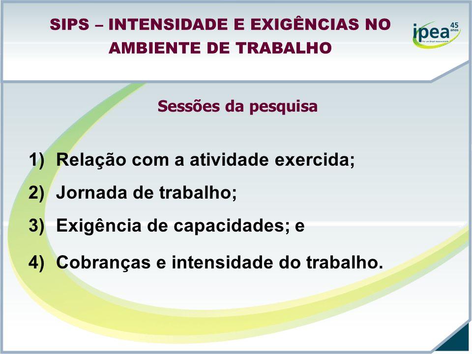 Sessões da pesquisa 1)Relação com a atividade exercida; 2)Jornada de trabalho; 3)Exigência de capacidades; e 4)Cobranças e intensidade do trabalho.