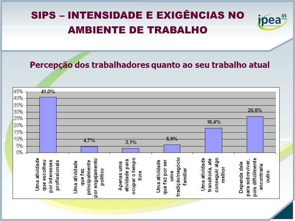 SIPS – INTENSIDADE E EXIGÊNCIAS NO AMBIENTE DE TRABALHO Percepção dos trabalhadores quanto ao seu trabalho atual